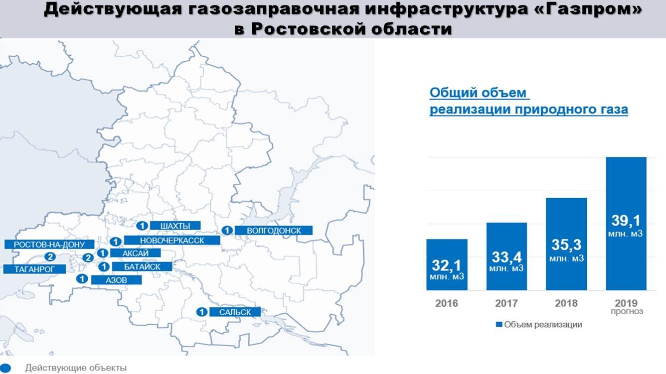 В Ростовской области до конца года построят 13 новых АГНКС