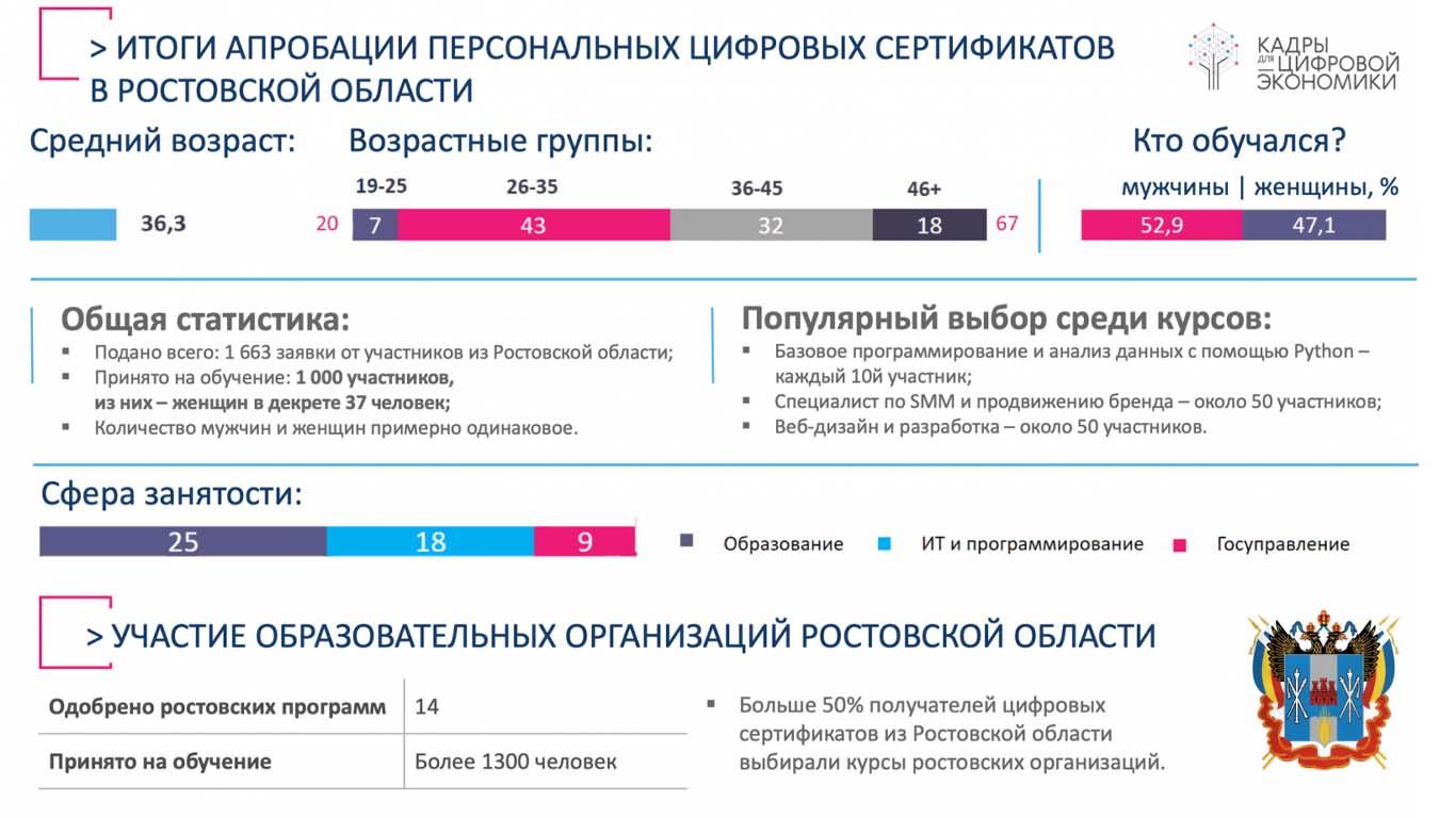 Итоги пилотного проекта по предоставлению жителям области персональных цифровых сертификатов подведены