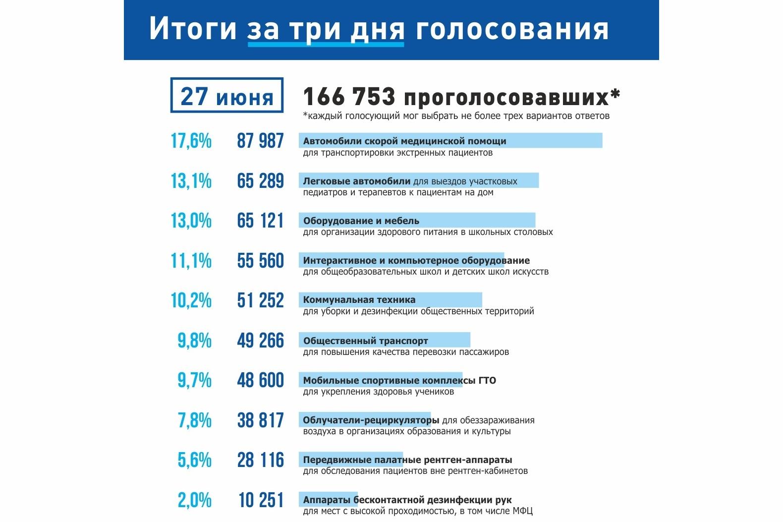 Голосование по проекту «Народный совет» продлится до 1 июля включительно