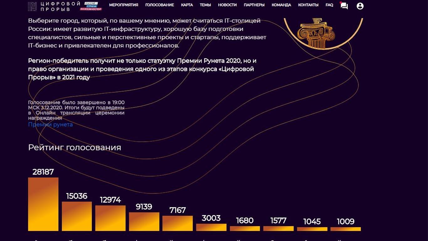 Ростов-на-Дону признан ИТ-столицей России